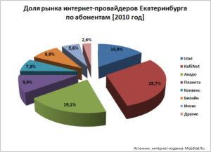 6 лучших провайдеров Екатеринбурга