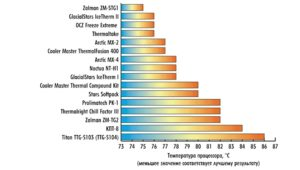 10 лучших термопаст