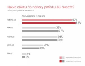 9 лучших сайтов для поиска работы в России