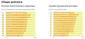 12 лучших курьерских служб Москвы