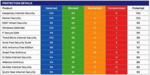 9 лучших антивирусов для Windows 10