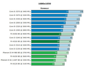 Какой процессор i5 выбрать