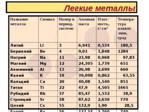 Топ-10 самых тяжелых по плотности металлов