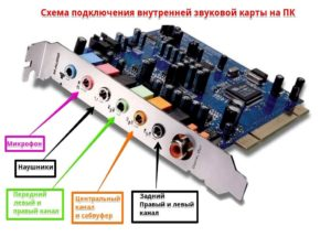 Как выбрать звуковую карту для компьютера