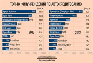 12 лучших банков для автокредита