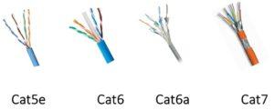 Сравниваем стандарты Cat 5e и Cat 6 - что лучше и в чем разница