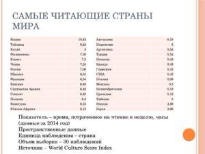 20 самых читаемых ттт‹ЂЉЋЊЉЂттт в России