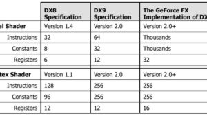 Сравниваем DirectX 9 и Direct 11 | Важные отличия