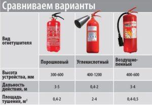 Как выбрать огнетушитель
