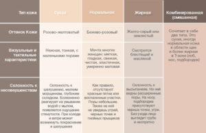 Как определить тип кожи лица | 5 способов от эксперта