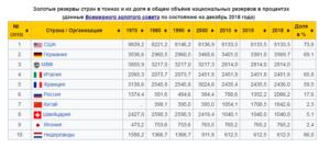 10 стран с наибольшим объемом золотого резерва