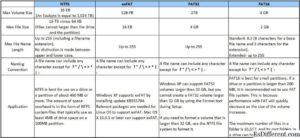 Сравниваем файловые системы FAT32 и NTFS