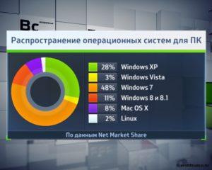 Какая операционная система лучше