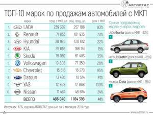 22 самых бюджетных автомобилей в России
